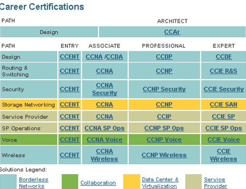 Career Certifications